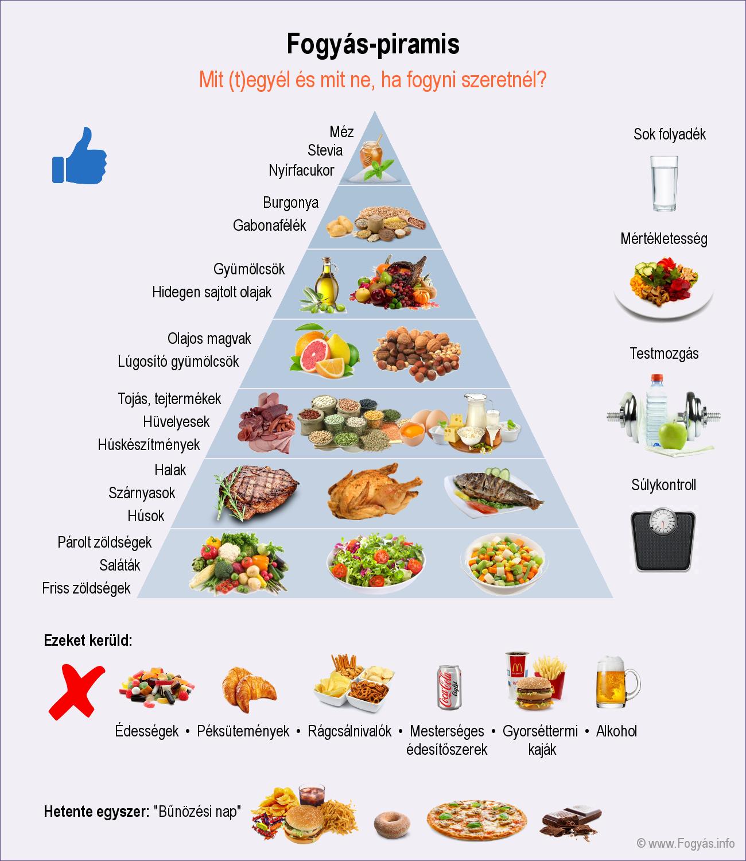 ételek, amelyeket nem szabad magas vérnyomásban fogyasztani)