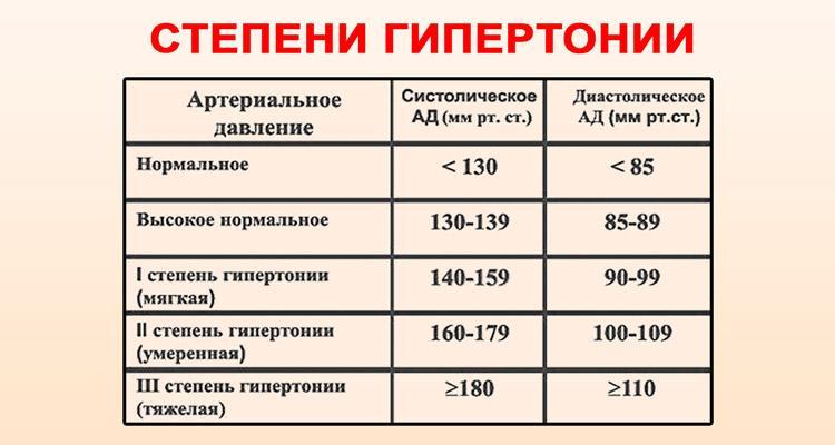 magas vérnyomás diagnózisa 2 3 fok
