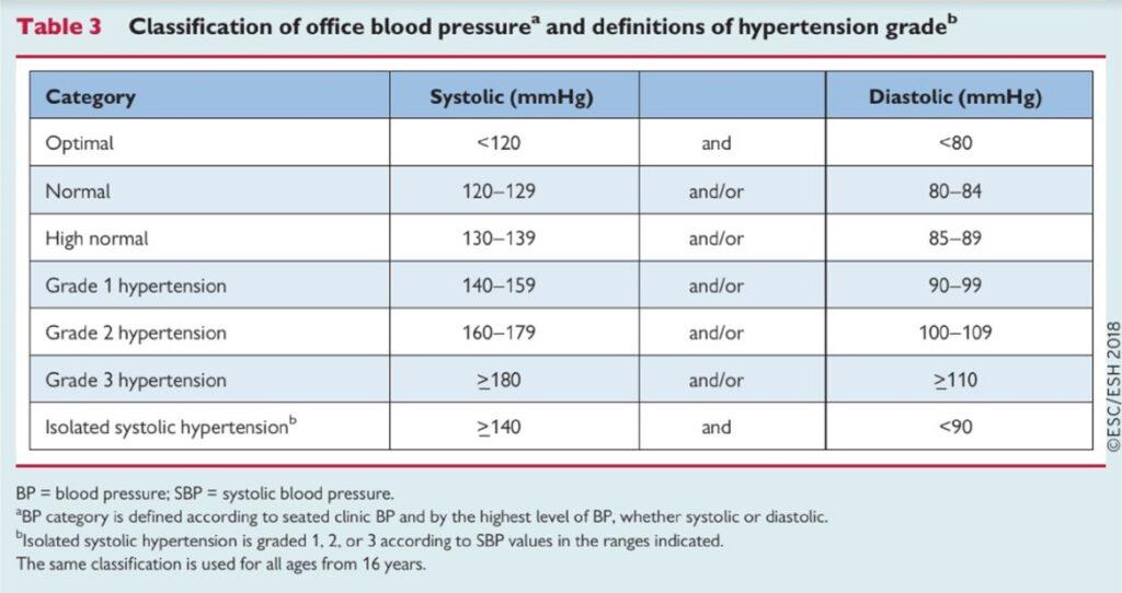 hogyan lehet megállapítani, hogy egy személy magas vérnyomásban szenved-e)