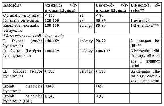 magas vérnyomás kor táblázatok)