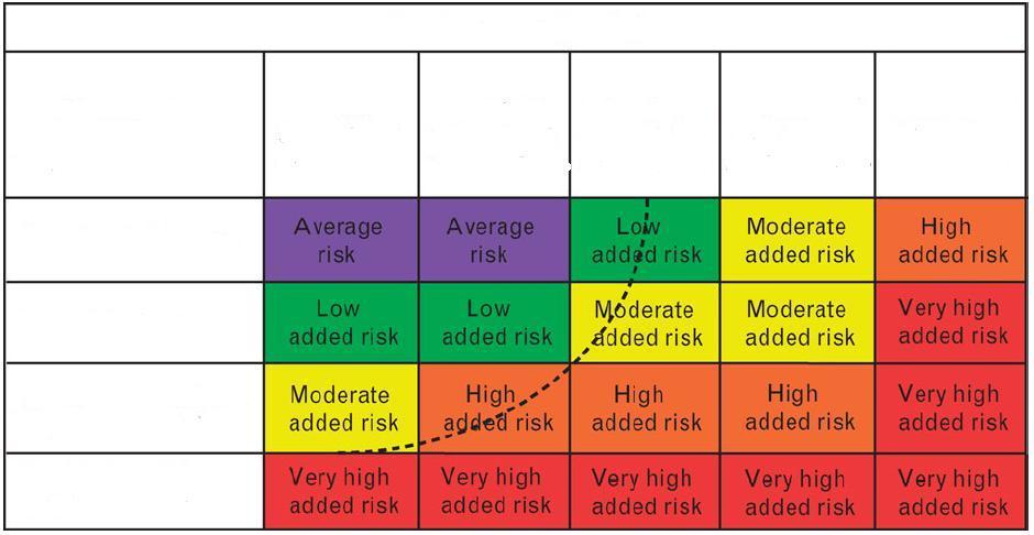 hogy 2 vagy 3 fokos magas vérnyomás alakuljon ki