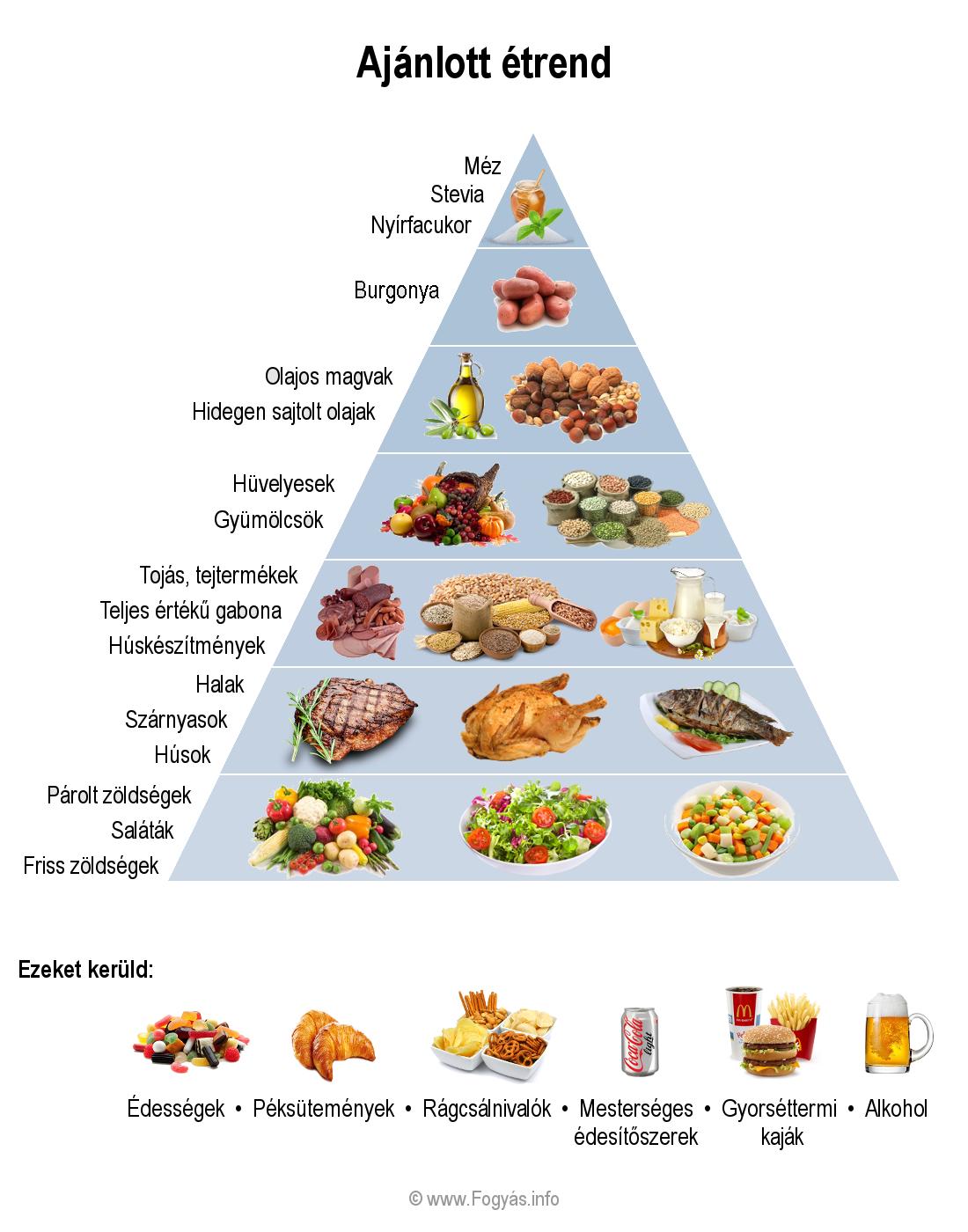 Megfelelő étrend egy hétig magas vérnyomással: menü - Dystonia November