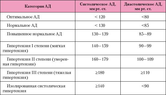 angina hipertónia kockázati fok)