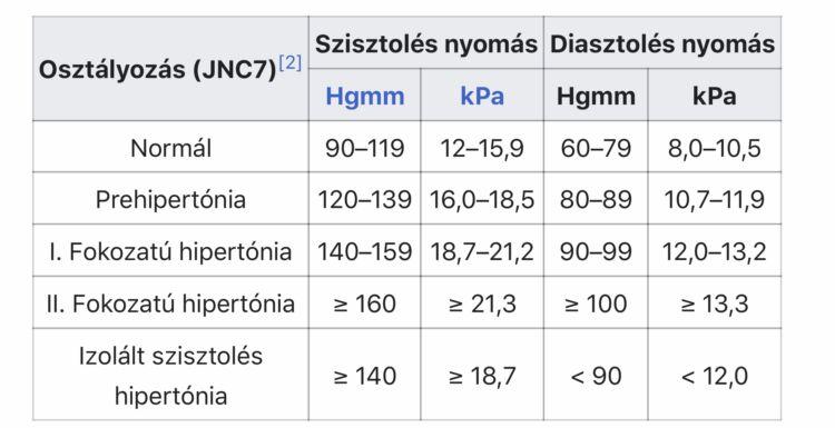 magas vérnyomás 1 és 3 fokozatú kockázat