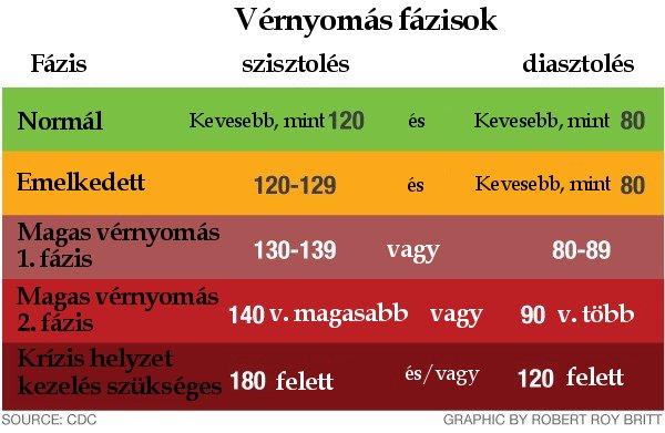 mi magasabb az 1 vagy a 2 fokozatú magas vérnyomásnál
