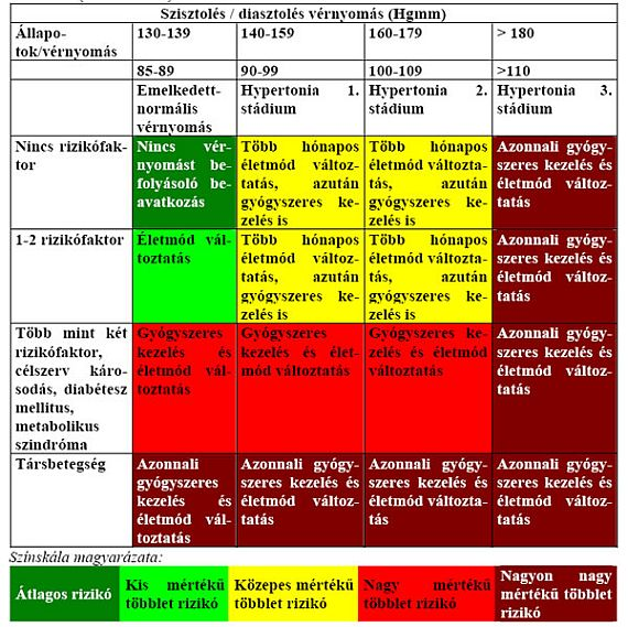 magas vérnyomás 3 fokos gyógyszeres kezelés tanács magas vérnyomásban szenvedőknek