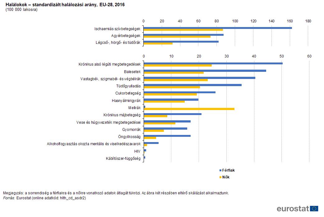 magas vérnyomás előfordulási statisztikák)
