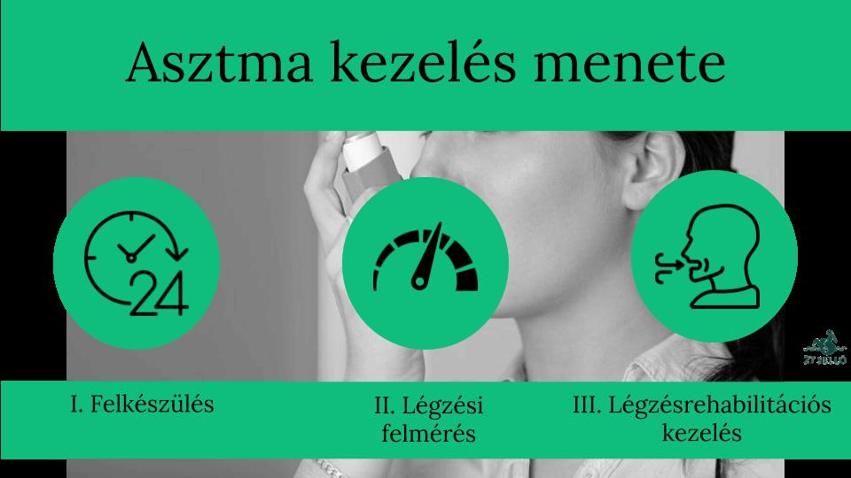magas vérnyomás fokú tünetek és kezelés)
