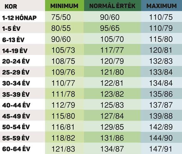 magas vérnyomás kor táblázatok