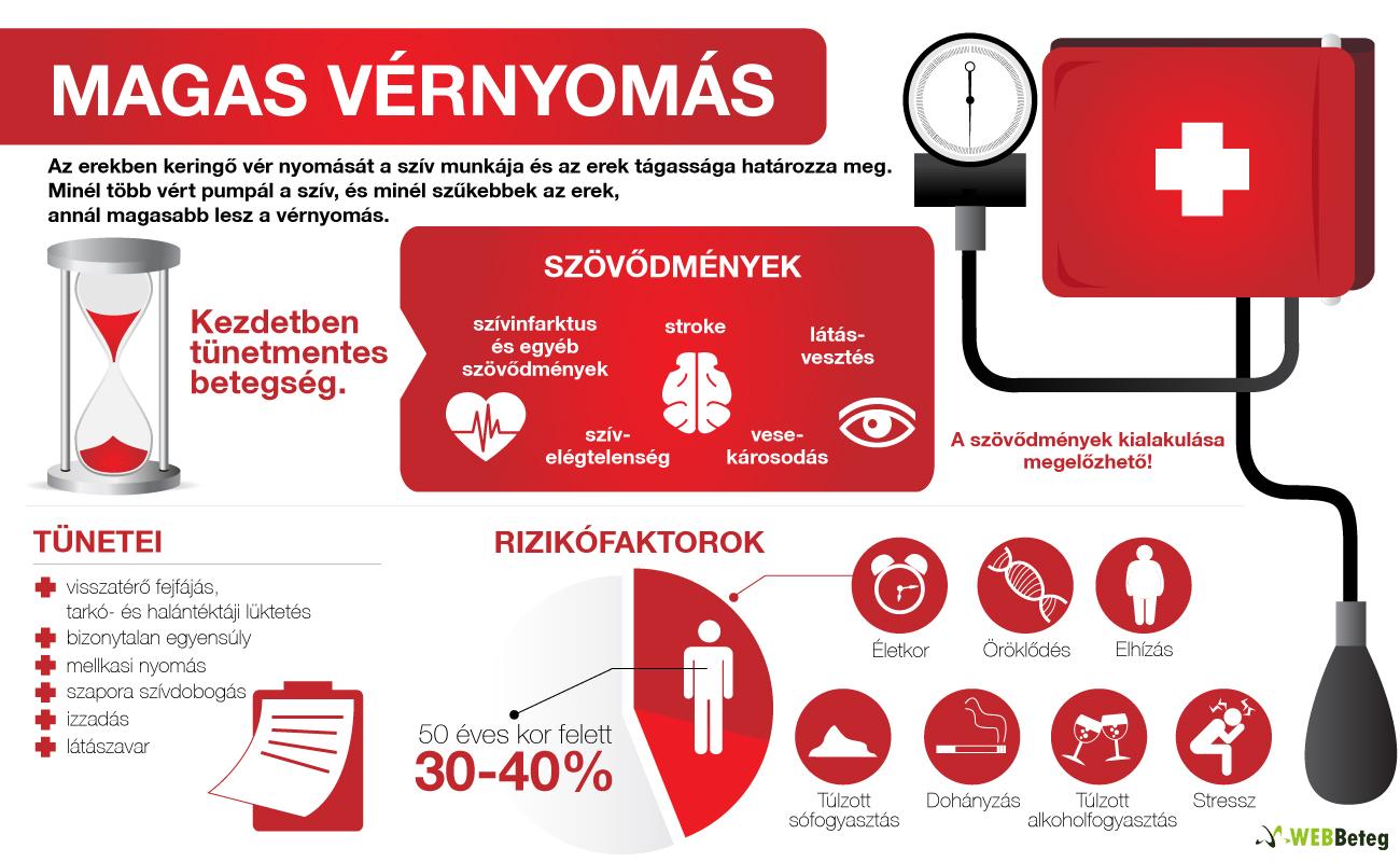 vese és szív hipertónia)