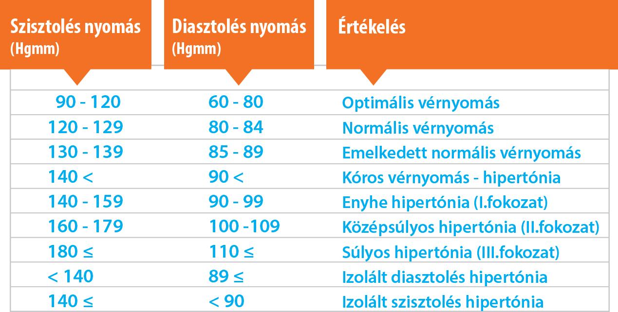 2 fokozatú magas vérnyomás, amelytől a vérnyomás emelkedhet)