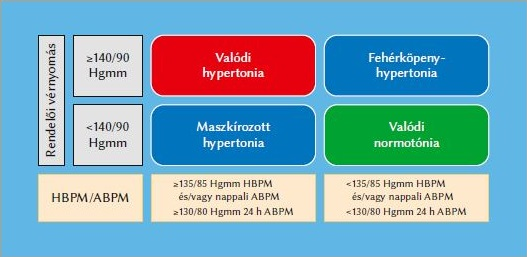 hipertónia esetén)