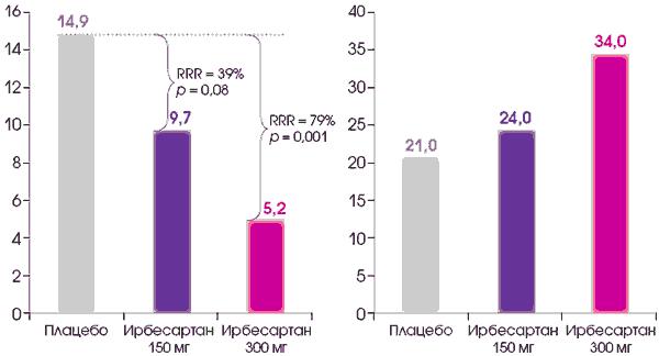 hipotenzió és magas vérnyomás különbség lorista hipertónia gyógyszerek