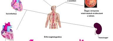 a magas vérnyomás következményei)