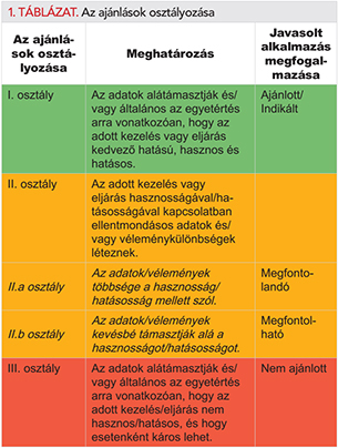segít-e az ASD a magas vérnyomásban)
