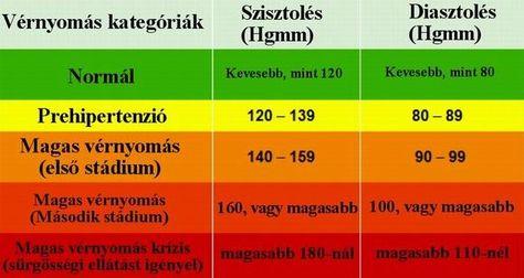 hogyan lehet színpadra állítani a magas vérnyomást vérnyomásmérő értékek jelentése