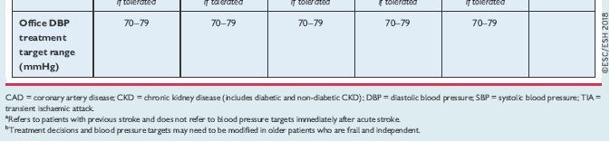 magas vérnyomás 2 fokozatú 3 stádiumú kockázat